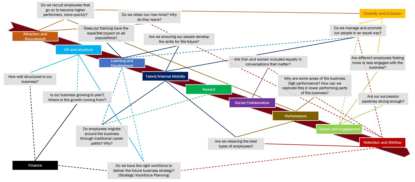 What does HR decision architecture look like?