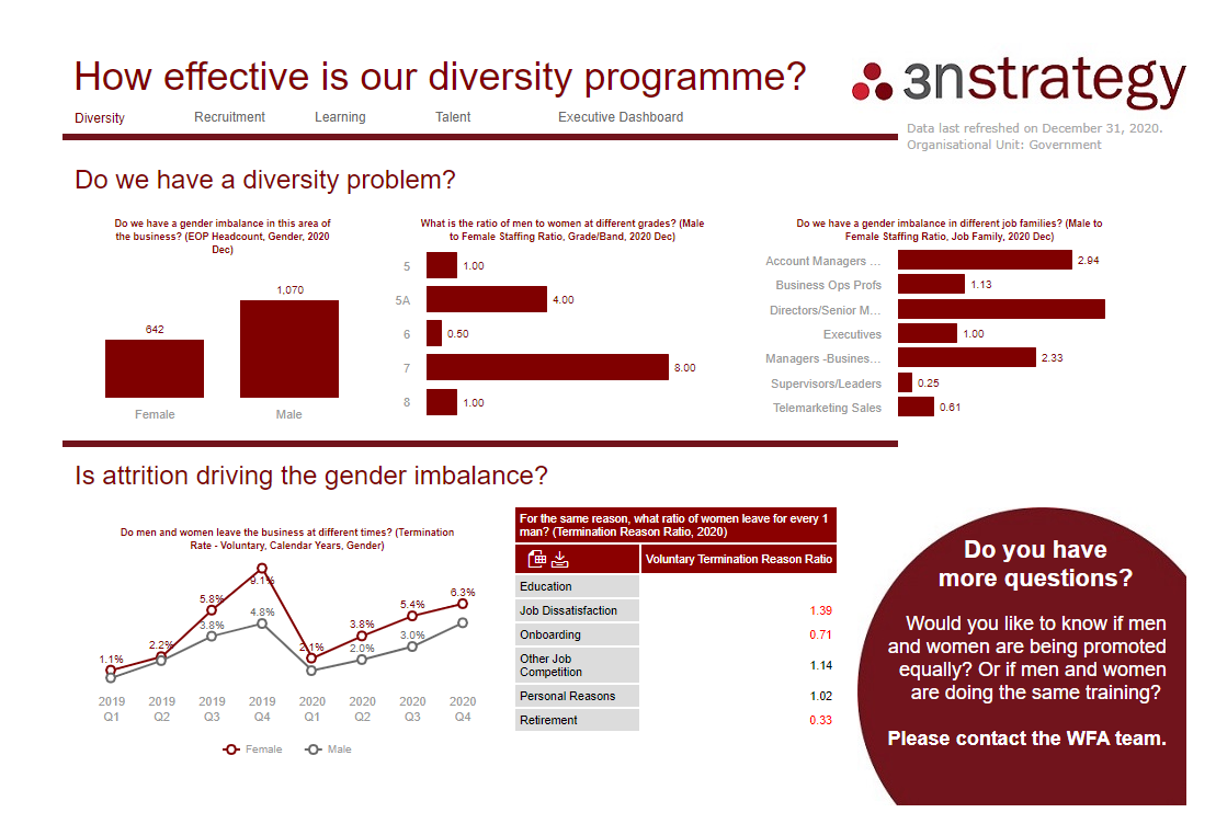 HR Dashboard for Diversity on SuccessFactors Workforce Analytics