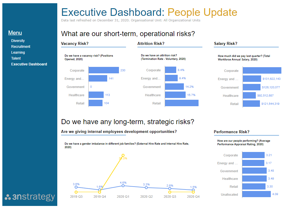 HR Dashboard for Executives on SuccessFactors Workforce Analytics