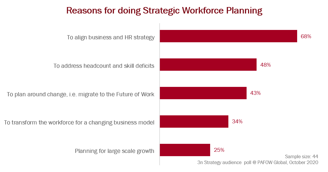 Reasons for doing Strategic Workforce Planning PAFOW People Analytics Future of Work