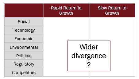 wider divergence
