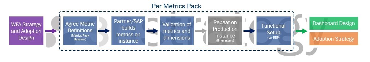 SuccessFactors Workforce Analytics Implementation Process